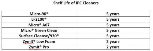 CLEANER SHELF LIFE CHART