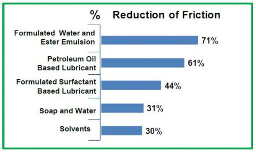 Reduction of Friction Chart