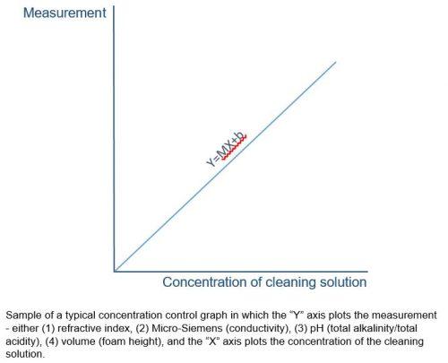 ConcentratedControlGraph