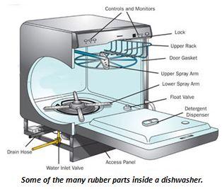 DISHWASHER DIAGRAM WITH CAPTION