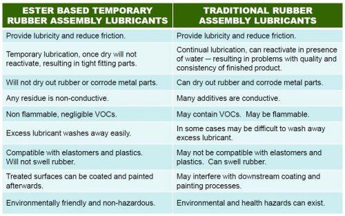 Lubricants Comparison Chart