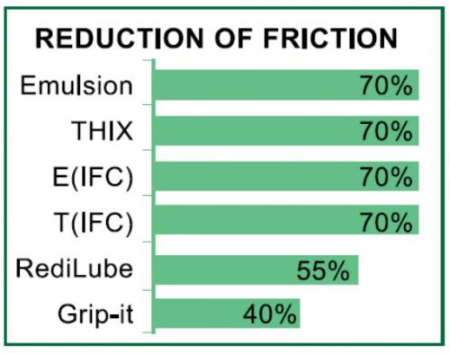 P80 REDUCTION OF FRICTION