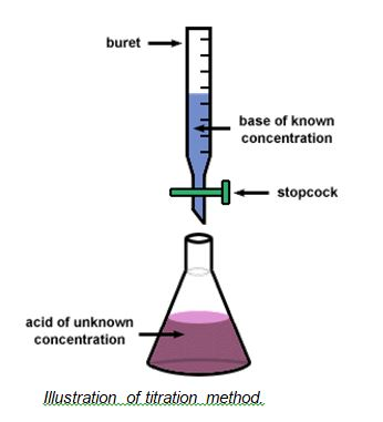 TITRATION METHOD
